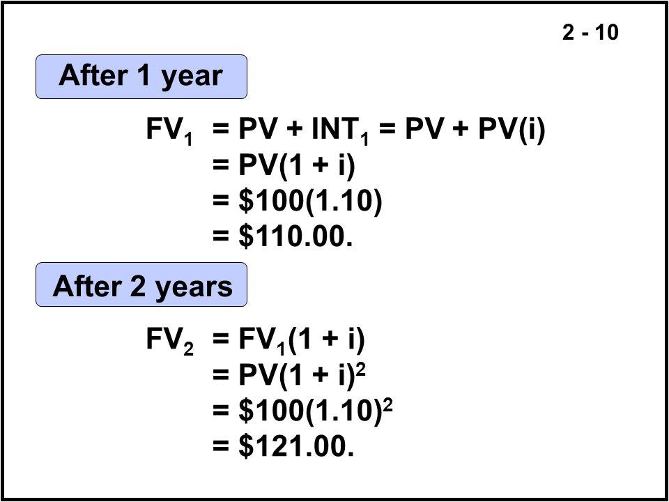 2 - 10 After 1 year FV 1 = PV + INT 1 = PV + PV(i) = PV(1 + i) = $100(1.10) = $110.00. After 2 years FV 2 = FV 1 (1 + i) = PV(1 + i) 2 = $100(1.10) 2