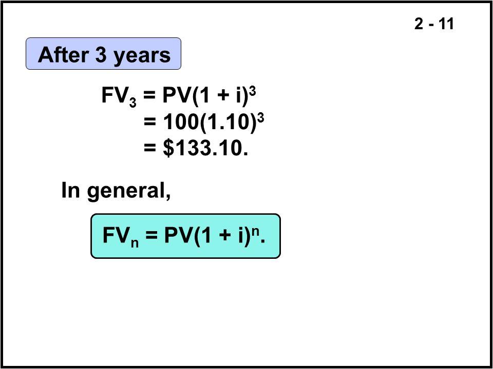 2 - 11 FV 3 = PV(1 + i) 3 = 100(1.10) 3 = $133.10. In general, FV n = PV(1 + i) n. After 3 years