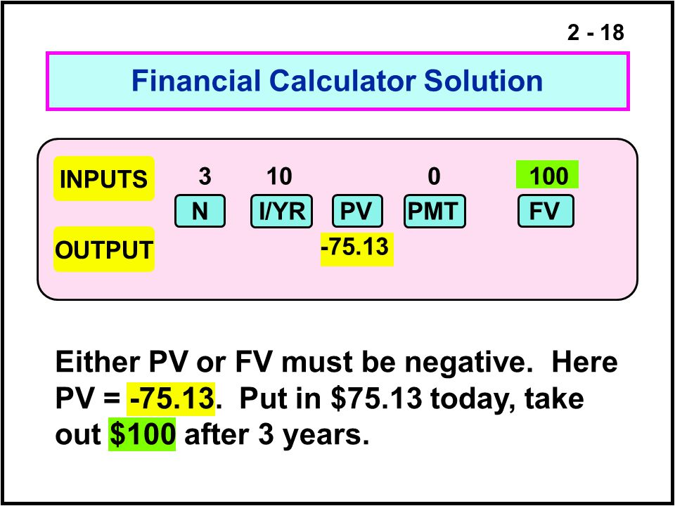 2 - 18 Financial Calculator Solution INPUTS OUTPUT 3 10 0100 NI/YR PV PMTFV -75.13 Either PV or FV must be negative. Here PV = -75.13. Put in $75.13 t