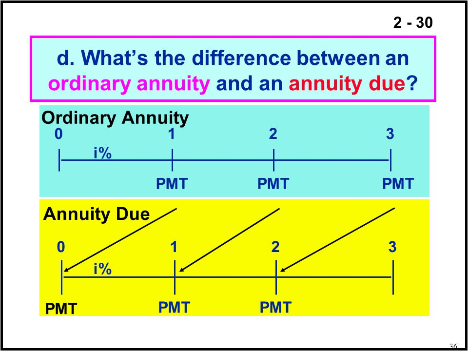 2 - 30 d. Whats the difference between an ordinary annuity and an annuity due? PMT 0123 i% PMT 0123 i% PMT Annuity Due Ordinary Annuity 36