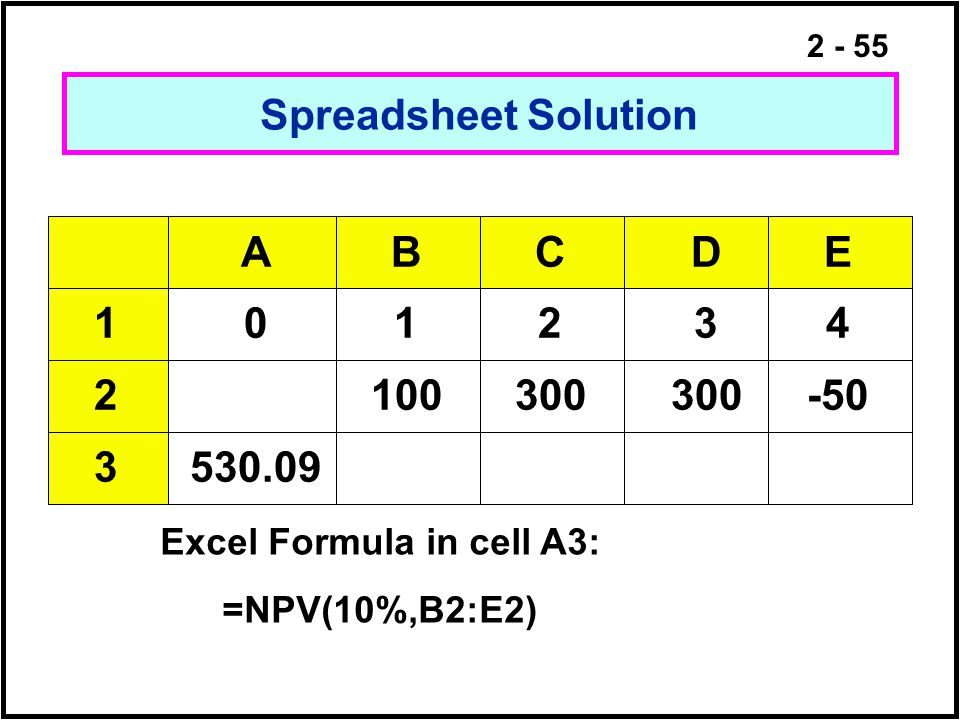 2 - 55 Spreadsheet Solution Excel Formula in cell A3: =NPV(10%,B2:E2) ABCDE 101234 2100300300-50 3530.09