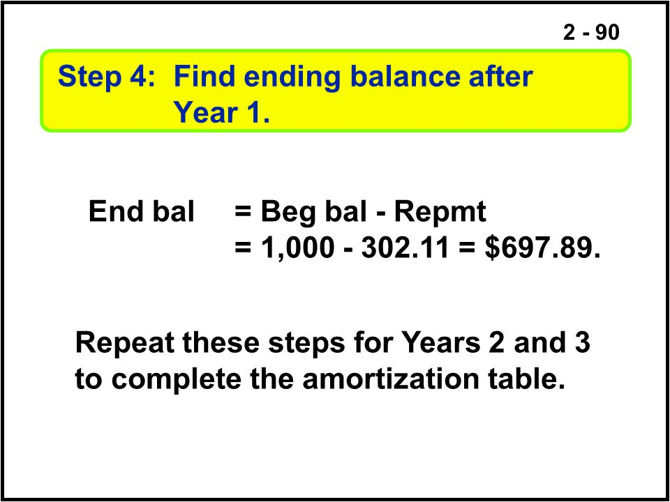 2 - 90 Step 4: Find ending balance after Year 1. End bal= Beg bal - Repmt = 1,000 - 302.11 = $697.89. Repeat these steps for Years 2 and 3 to complete