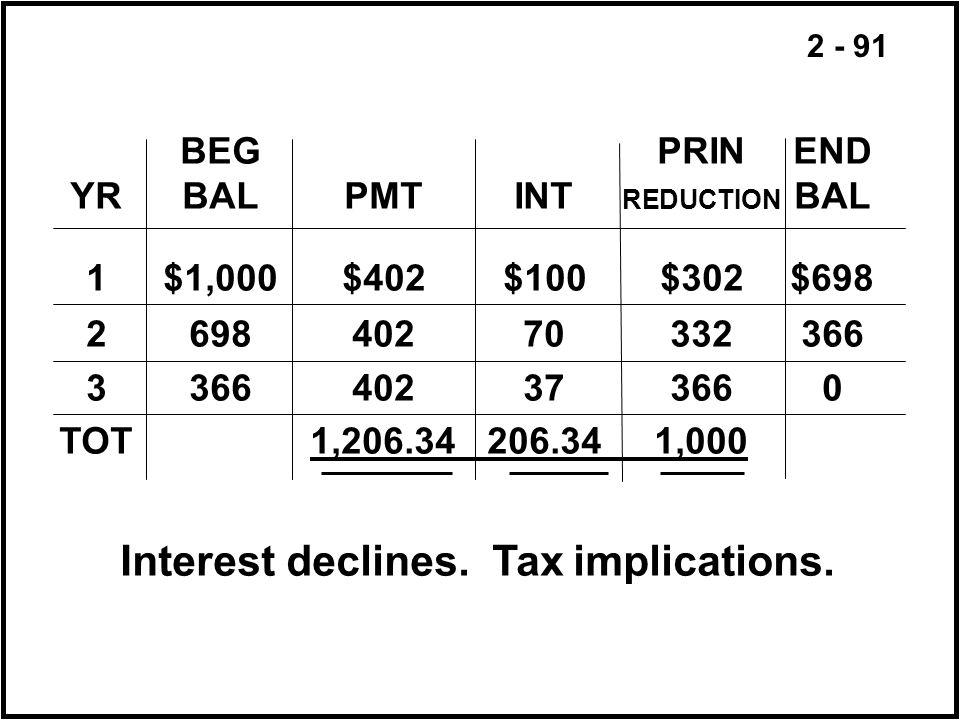 2 - 91 Interest declines. Tax implications. BEGPRINEND YRBALPMTINT REDUCTION BAL 1$1,000$402$100$302$698 269840270332366 3366402373660 TOT1,206.34206.