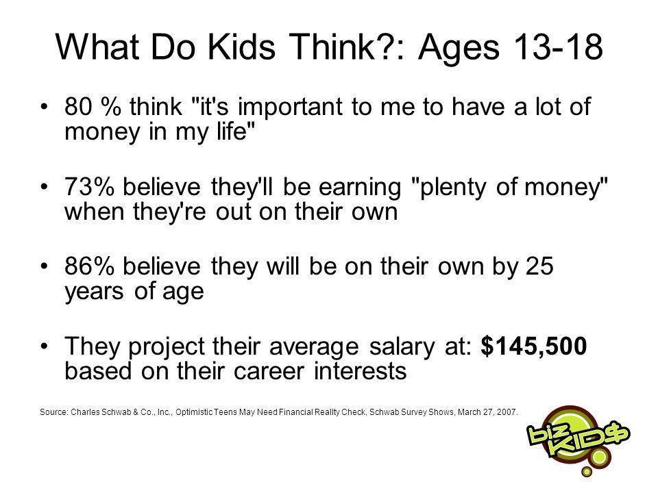 What Do Kids Think : Ages 13-18 80 % think it s important to me to have a lot of money in my life 73% believe they ll be earning plenty of money when they re out on their own 86% believe they will be on their own by 25 years of age They project their average salary at: $145,500 based on their career interests Source: Charles Schwab & Co., Inc., Optimistic Teens May Need Financial Reality Check, Schwab Survey Shows, March 27, 2007.
