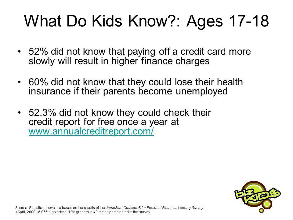 What Do Kids Know : Ages 17-18 52% did not know that paying off a credit card more slowly will result in higher finance charges 60% did not know that they could lose their health insurance if their parents become unemployed 52.3% did not know they could check their credit report for free once a year at www.annualcreditreport.com/ www.annualcreditreport.com/ Source: Statistics above are based on the results of the Jump$tart Coalition® for Personal Financial Literacy Survey (April, 2008.) 6,856 high school 12th graders in 40 states participated in the survey.