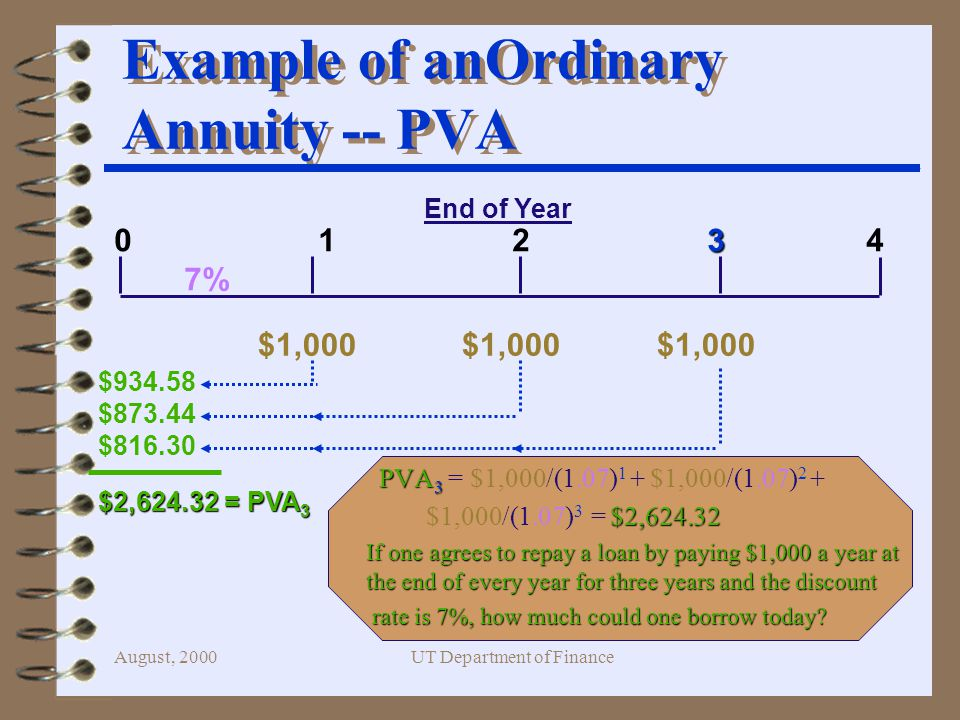 August, 2000UT Department of Finance PVA 3 PVA 3 = $1,000/(1.07) 1 + $1,000/(1.07) 2 + $2, $1,000/(1.07) 3 = $2, If one agrees to repay a loan by paying $1,000 a year at the end of every year for three years and the discount rate is 7%, how much could one borrow today.