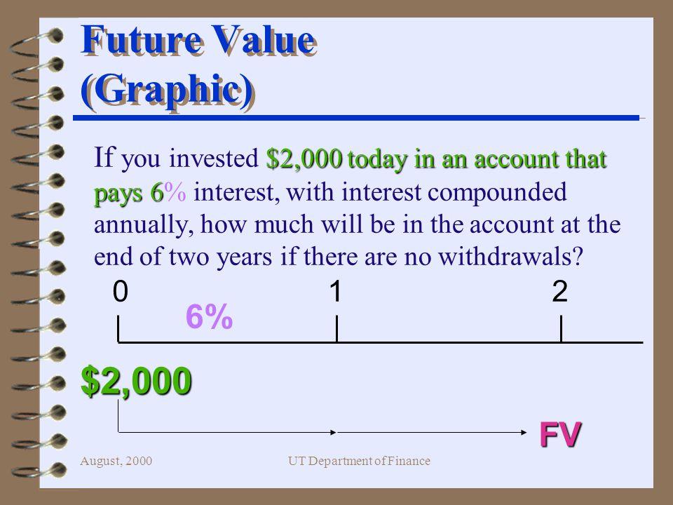 August, 2000UT Department of Finance Present Value (HP 17 B II Calculator) 10 6 4000 PV N I%Yr FV -2,233.57 Exit until you get Fin Menu.