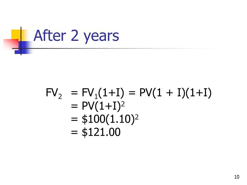 10 After 2 years FV 2 = FV 1 (1+I) = PV(1 + I)(1+I) = PV(1+I) 2 = $100(1.10) 2 = $121.00