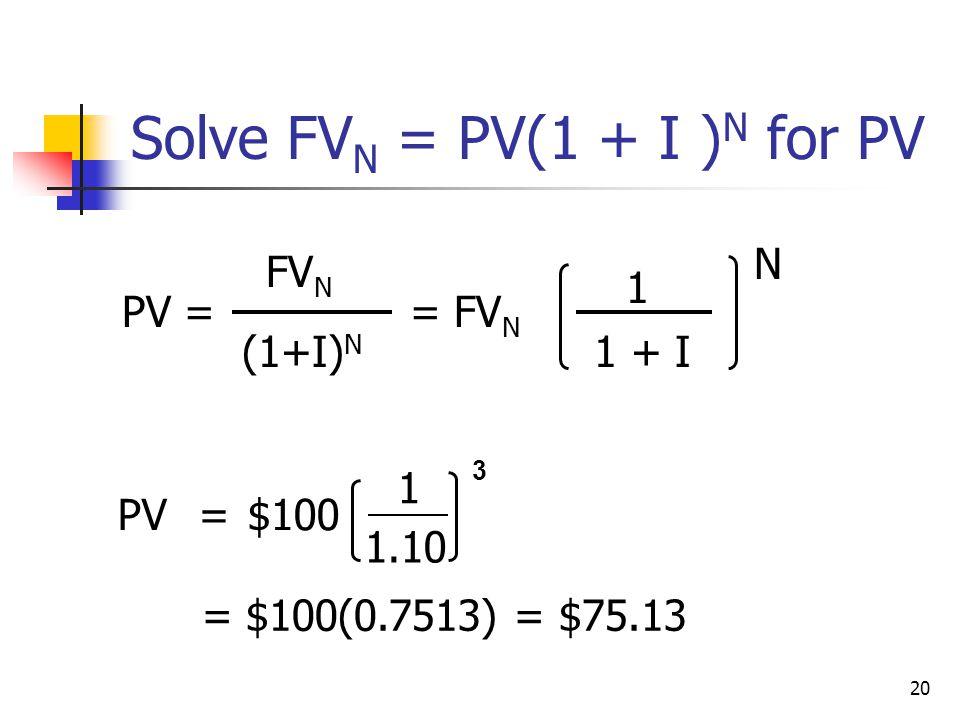 20 1.10 Solve FV N = PV(1 + I ) N for PV PV = FV N (1+I) N = FV N 1 1 + I N PV= $100 1 = $100(0.7513) = $75.13 3