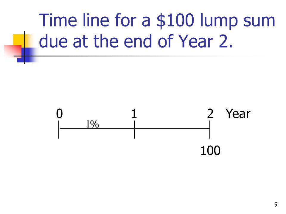 16 Financial calculators solve this equation: FV N + PV (1+I) N = 0.