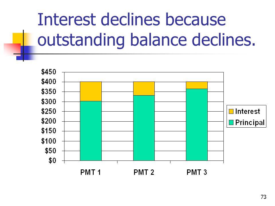 73 Interest declines because outstanding balance declines.