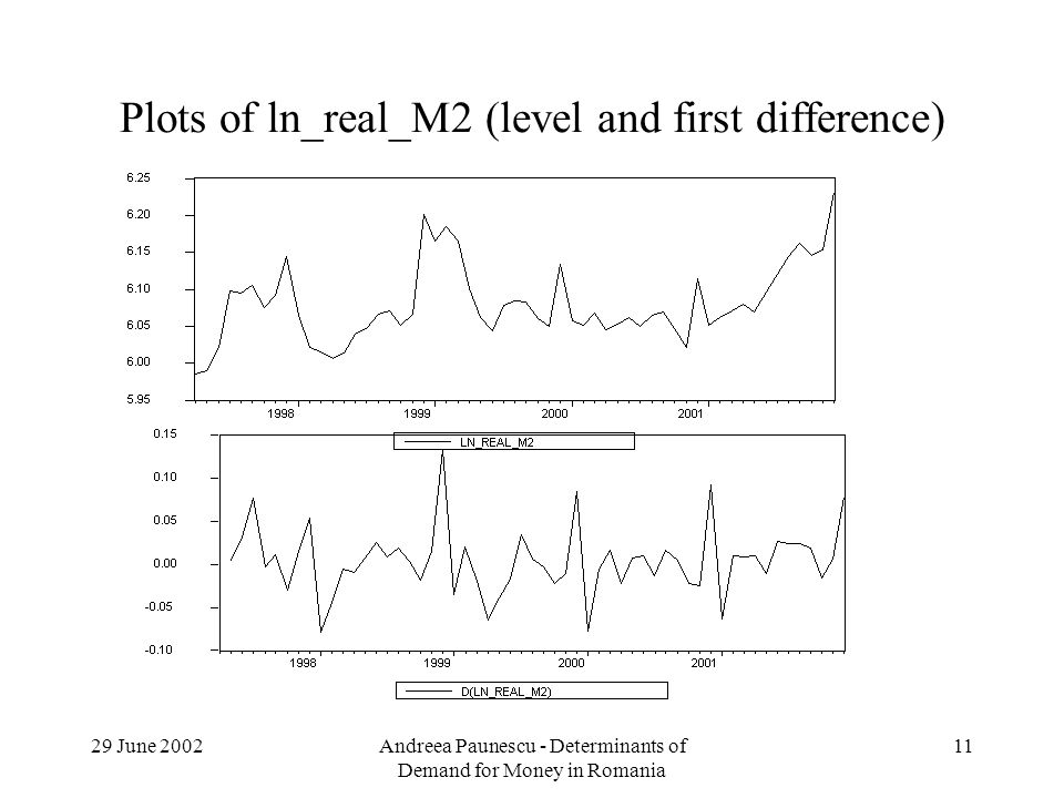 29 June 2002Andreea Paunescu - Determinants of Demand for Money in Romania 11 Plots of ln_real_M2 (level and first difference)