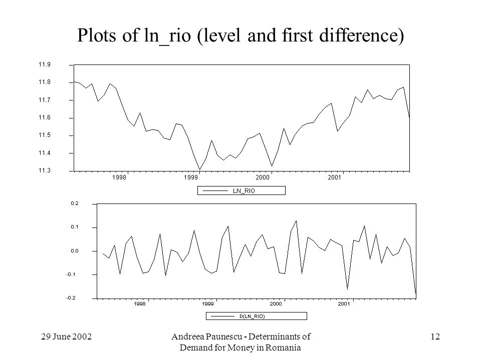 29 June 2002Andreea Paunescu - Determinants of Demand for Money in Romania 12 Plots of ln_rio (level and first difference)