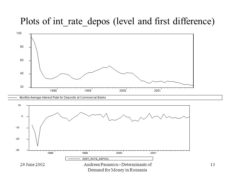 29 June 2002Andreea Paunescu - Determinants of Demand for Money in Romania 13 Plots of int_rate_depos (level and first difference)