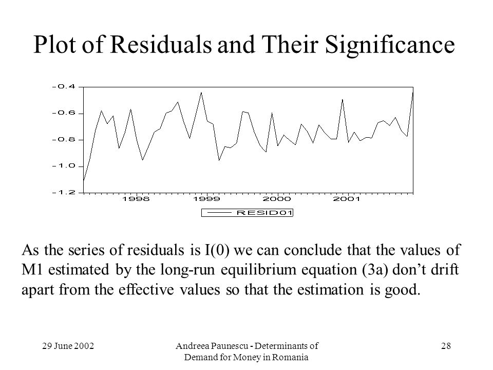 29 June 2002Andreea Paunescu - Determinants of Demand for Money in Romania 28 Plot of Residuals and Their Significance As the series of residuals is I(0) we can conclude that the values of M1 estimated by the long-run equilibrium equation (3a) dont drift apart from the effective values so that the estimation is good.