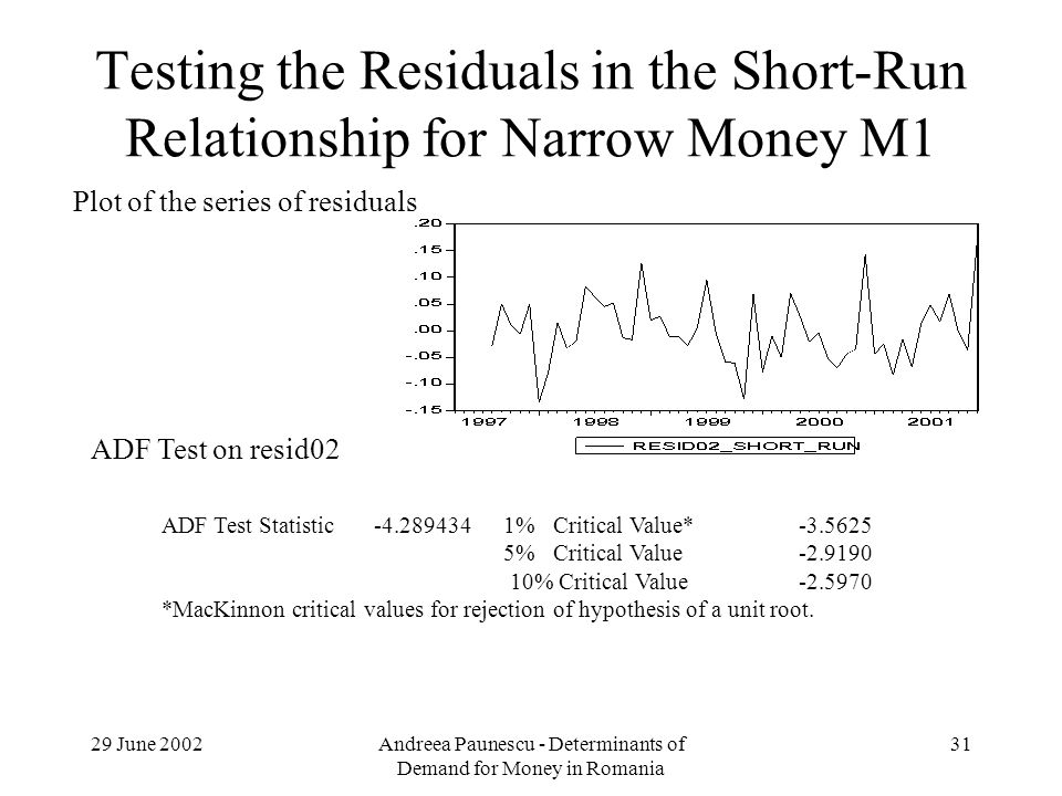 29 June 2002Andreea Paunescu - Determinants of Demand for Money in Romania 31 Testing the Residuals in the Short-Run Relationship for Narrow Money M1 Plot of the series of residuals ADF Test on resid02 ADF Test Statistic-4.289434 1% Critical Value*-3.5625 5% Critical Value-2.9190 10% Critical Value-2.5970 *MacKinnon critical values for rejection of hypothesis of a unit root.