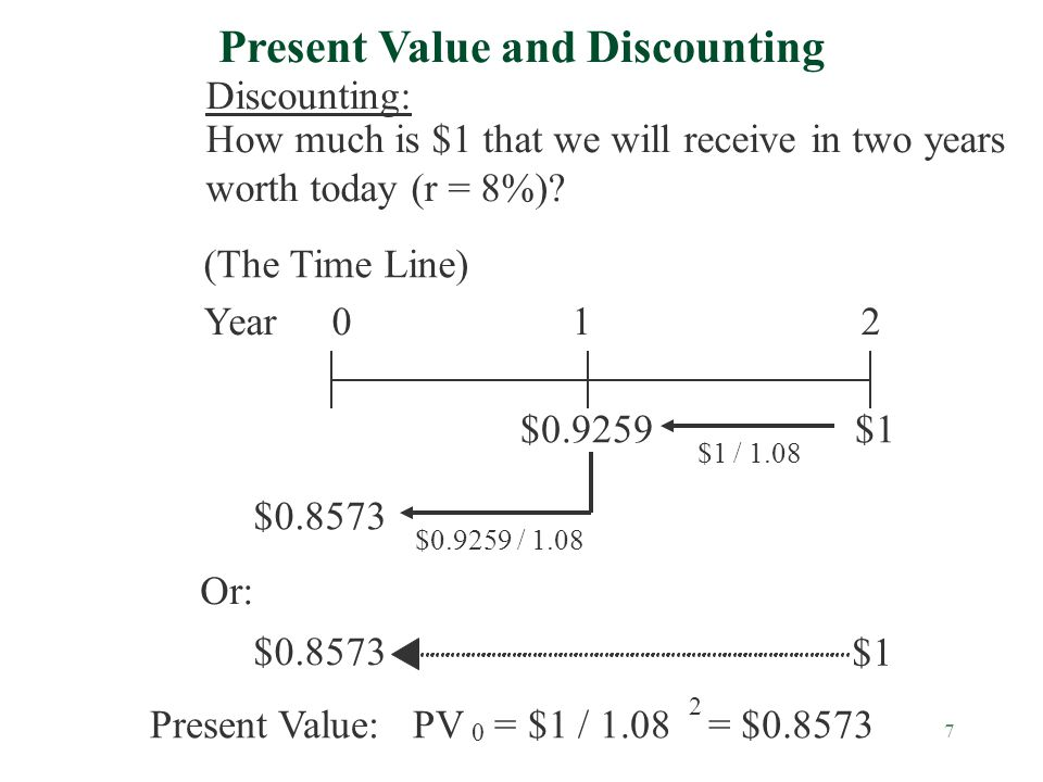 7 (The Time Line) Year012 $1 $0.9259 $1 / 1.08 $0.9259 / 1.08 Or: Present Value and Discounting Discounting: How much is $1 that we will receive in two years worth today (r = 8%).