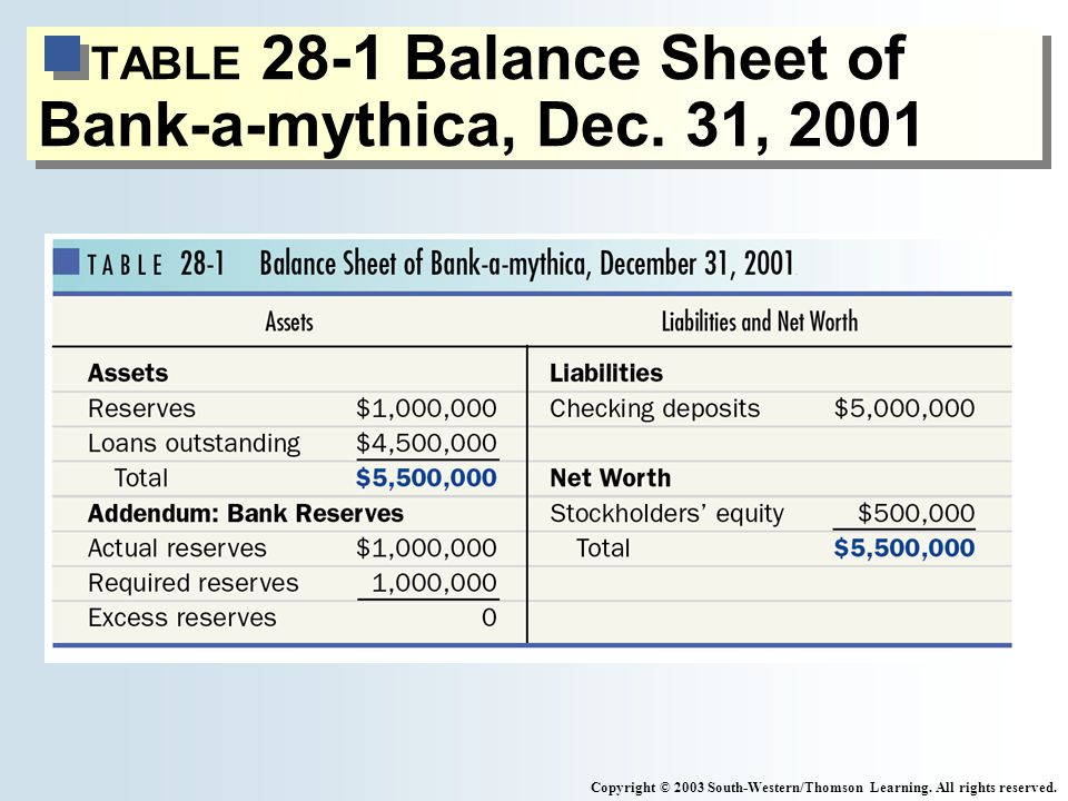 TABLE 28-1 Balance Sheet of Bank-a-mythica, Dec. 31, 2001 Copyright © 2003 South-Western/Thomson Learning. All rights reserved.