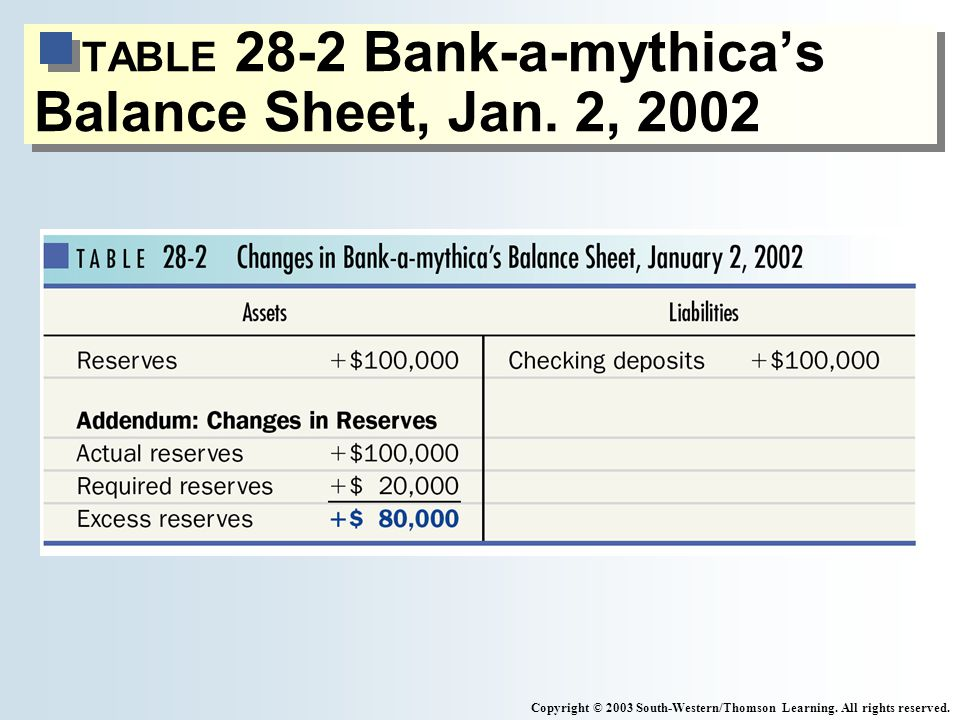TABLE 28-2 Bank-a-mythicas Balance Sheet, Jan. 2, 2002 Copyright © 2003 South-Western/Thomson Learning. All rights reserved.