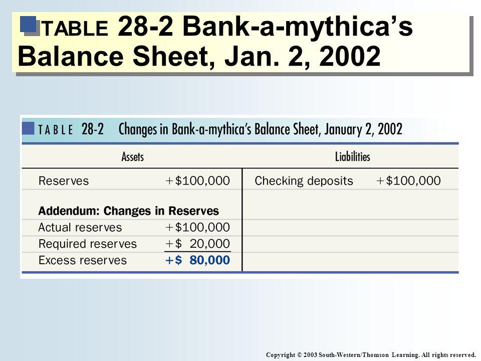 TABLE 28-2 Bank-a-mythicas Balance Sheet, Jan.