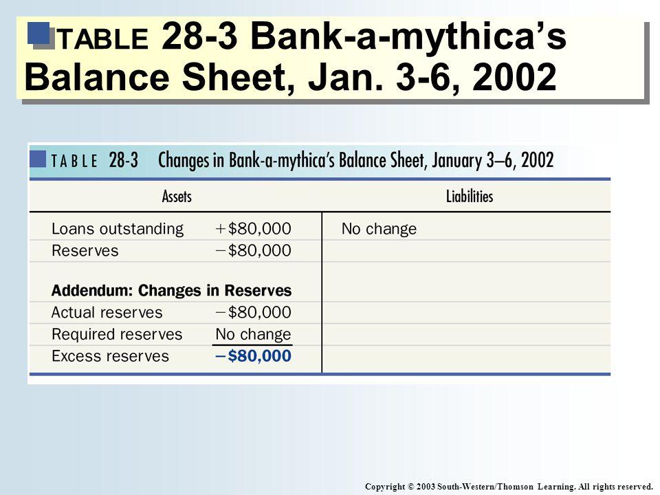 TABLE 28-3 Bank-a-mythicas Balance Sheet, Jan.
