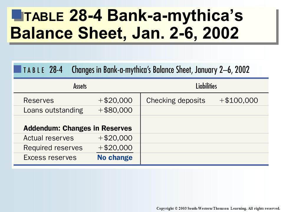 TABLE 28-4 Bank-a-mythicas Balance Sheet, Jan.