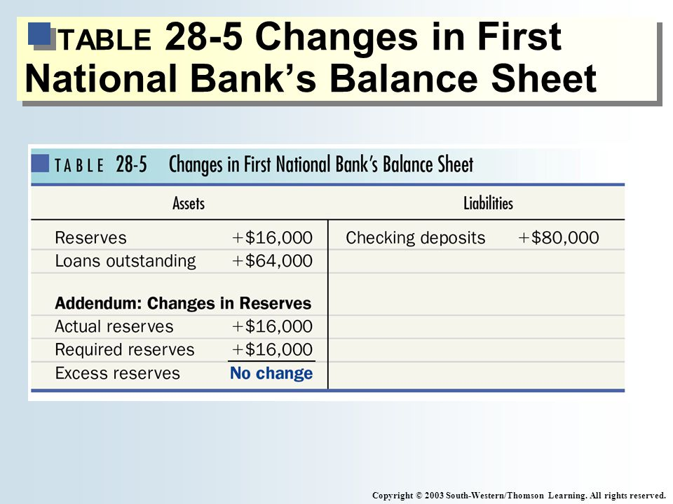 TABLE 28-5 Changes in First National Banks Balance Sheet Copyright © 2003 South-Western/Thomson Learning. All rights reserved.