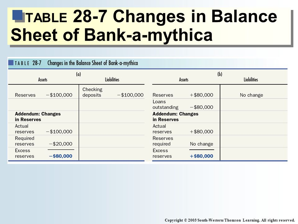 TABLE 28-7 Changes in Balance Sheet of Bank-a-mythica Copyright © 2003 South-Western/Thomson Learning.