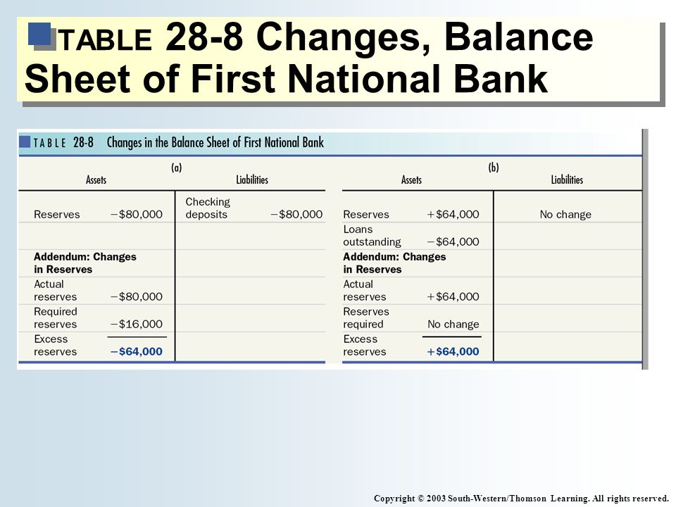 TABLE 28-8 Changes, Balance Sheet of First National Bank Copyright © 2003 South-Western/Thomson Learning.