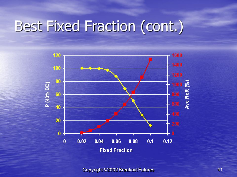 Copyright 2002 Breakout Futures 41 Best Fixed Fraction (cont.)