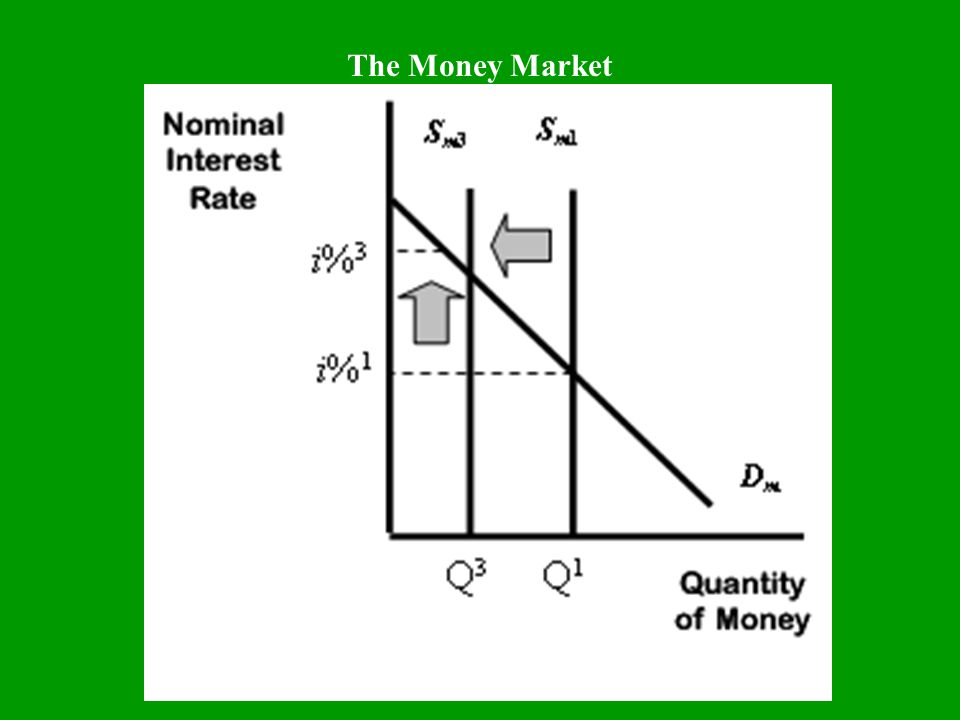 Tight Money Policy When the Federal Reserve adopts a tight money policy, the supply of money moves to the left, and the interest rate rises.