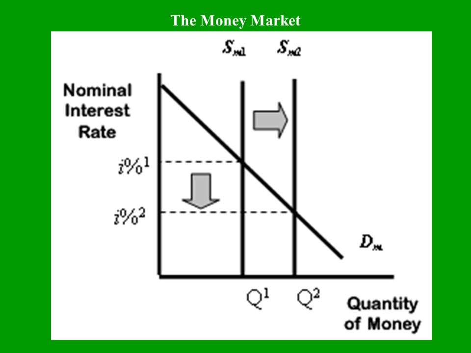 Easy Money Policy When the Federal Reserve adopts an easy money policy, the supply of money moves to the right, and the interest rate falls.