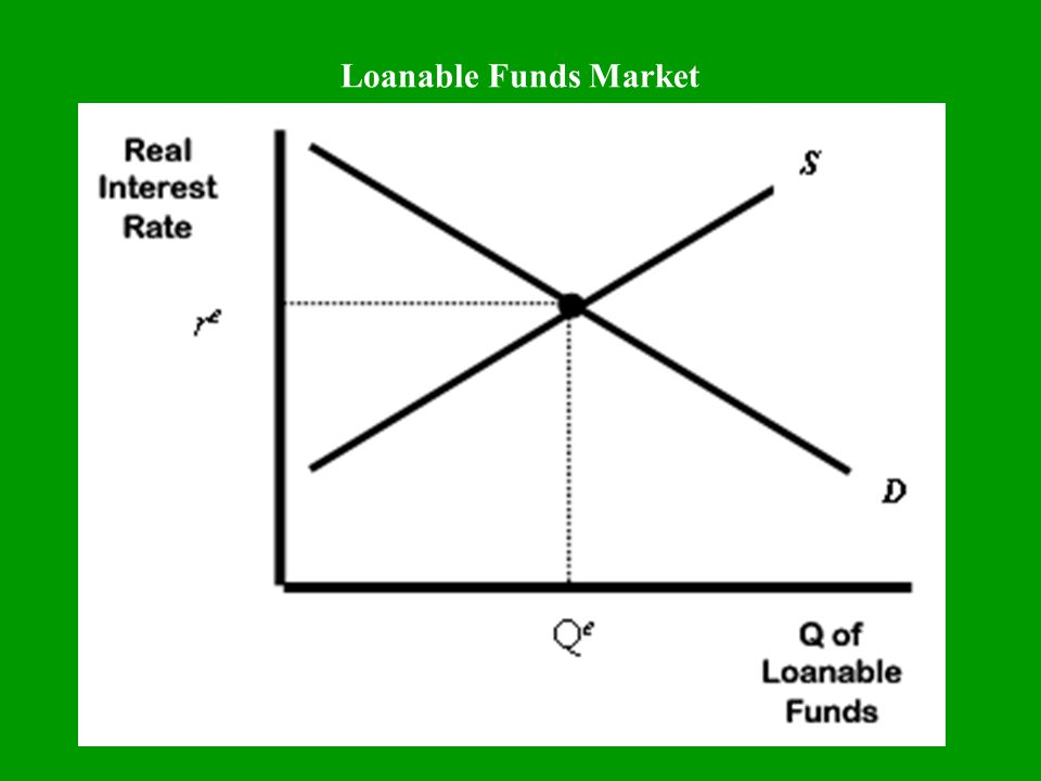 Loanable Funds Market -- Real Interest Rates Real interest rates are determined in the loanable funds market.