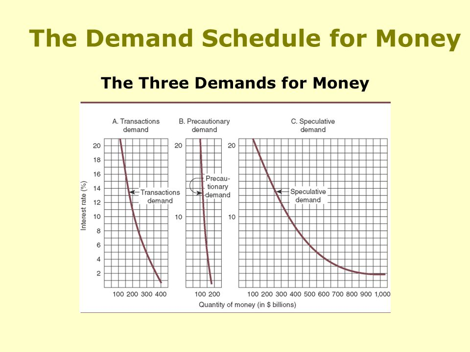 The Demand Schedule for Money The Three Demands for Money