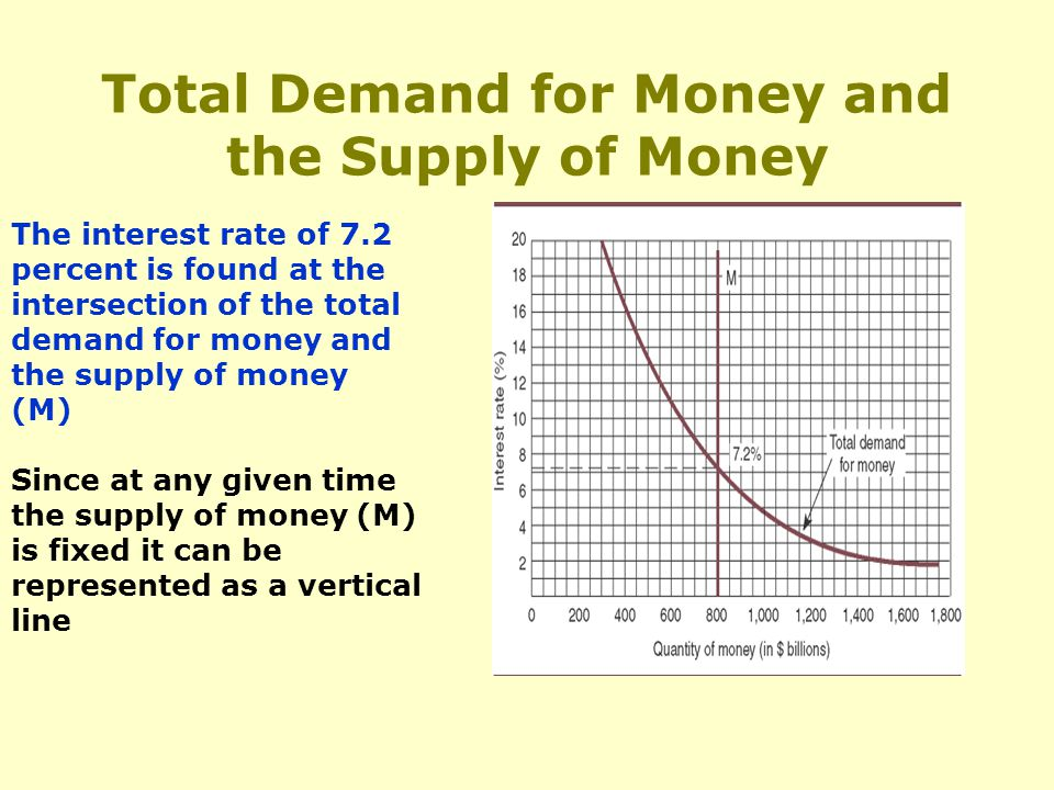 Total Demand for Money and the Supply of Money The interest rate of 7.2 percent is found at the intersection of the total demand for money and the supply of money (M) Since at any given time the supply of money (M) is fixed it can be represented as a vertical line