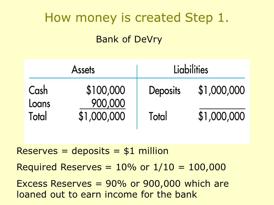 How money is created Step 1.