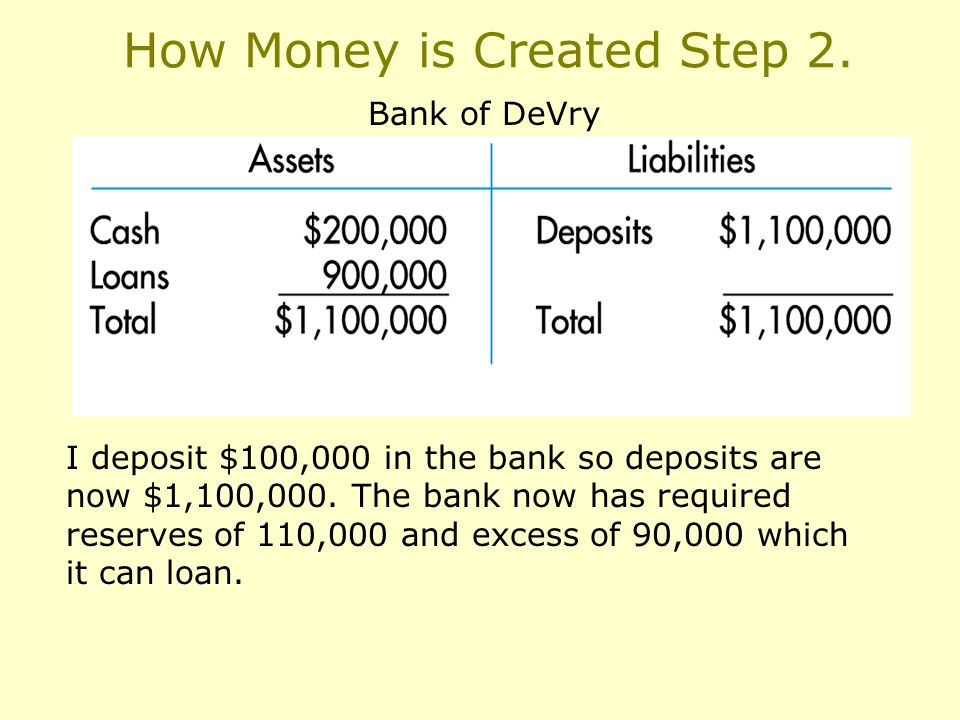 How Money is Created Step 2.