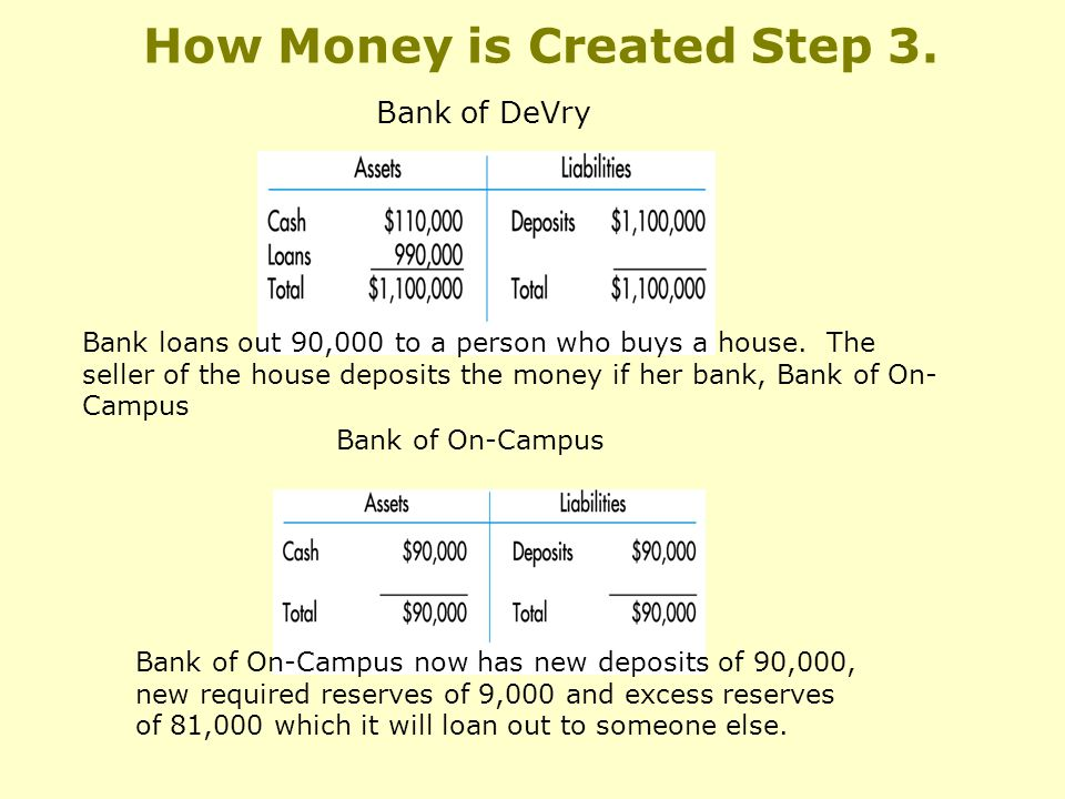 How Money is Created Step 3.Bank of DeVry Bank loans out 90,000 to a person who buys a house.