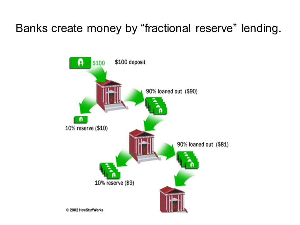 Banks create money by fractional reserve lending.