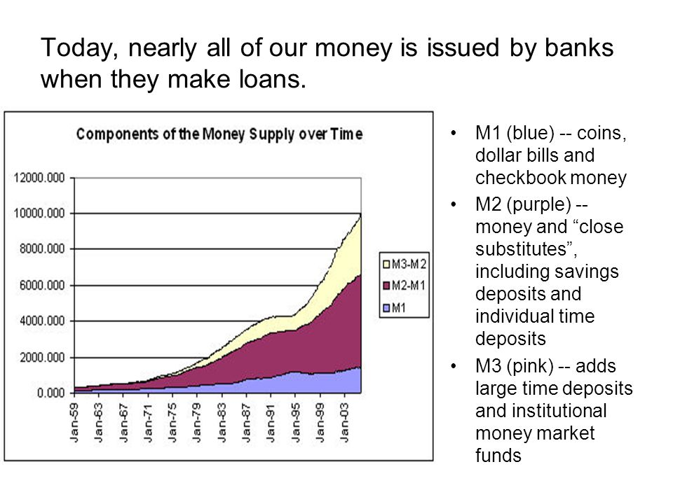 Today, nearly all of our money is issued by banks when they make loans.