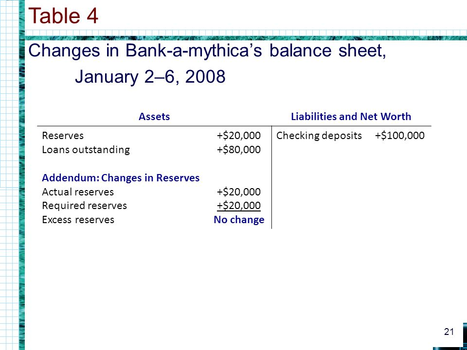 Changes in Bank-a-mythicas balance sheet, January 2–6, 2008 Table 4 21 AssetsLiabilities and Net Worth Reserves Loans outstanding Addendum: Changes in Reserves Actual reserves Required reserves Excess reserves +$20,000 +$80,000 +$20,000 +$20,000 No change Checking deposits+$100,000