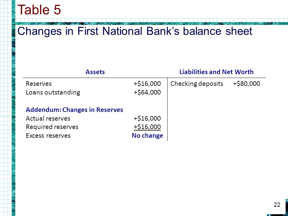 Changes in First National Banks balance sheet Table 5 22 AssetsLiabilities and Net Worth Reserves Loans outstanding Addendum: Changes in Reserves Actual reserves Required reserves Excess reserves +$16,000 +$64,000 +$16,000 +$16,000 No change Checking deposits+$80,000