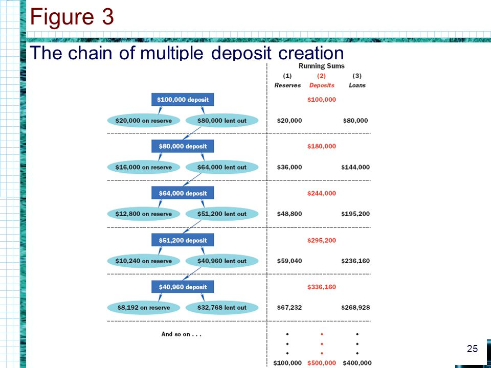 The chain of multiple deposit creation Figure 3 25
