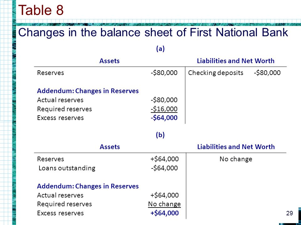 Changes in the balance sheet of First National Bank Table 8 29 (a) AssetsLiabilities and Net Worth Reserves Addendum: Changes in Reserves Actual reserves Required reserves Excess reserves -$80,000 -$80,000 -$16,000 -$64,000 Checking deposits-$80,000 (b) AssetsLiabilities and Net Worth Reserves Loans outstanding Addendum: Changes in Reserves Actual reserves Required reserves Excess reserves +$64,000 -$64,000 +$64,000 No change +$64,000 No change