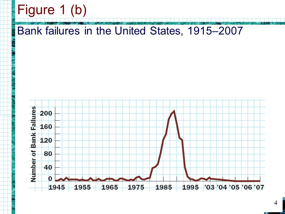 Bank failures in the United States, 1915–2007 Figure 1 (b) 4