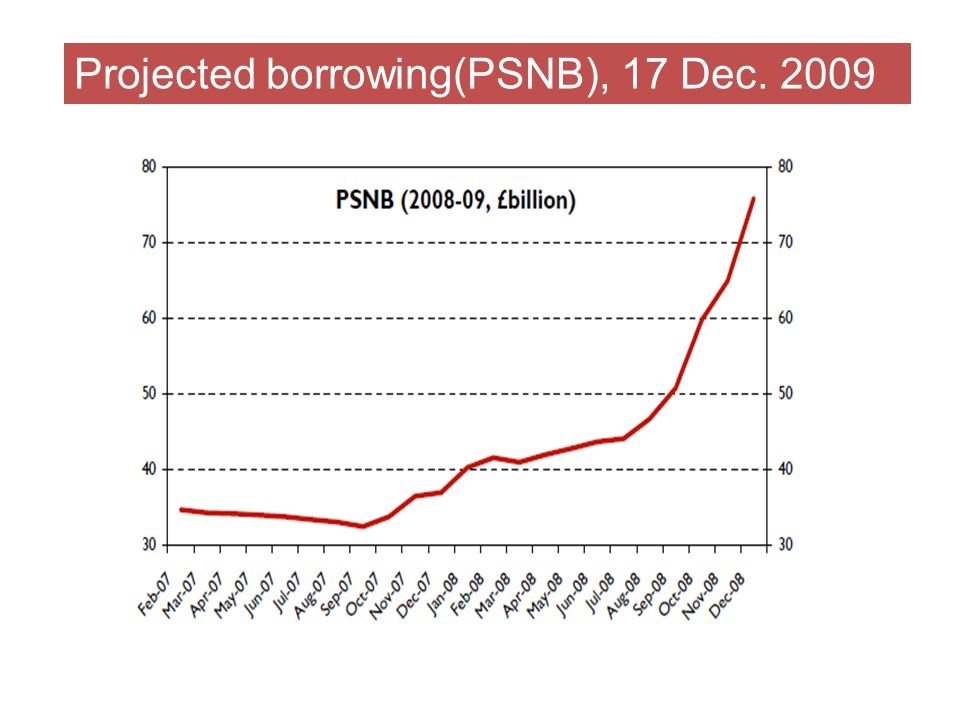 Projected borrowing(PSNB), 21 April 2010