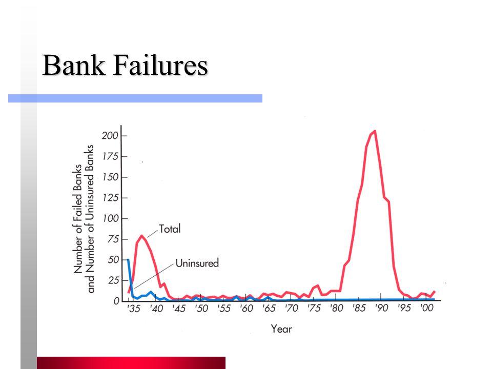 Bank Failures