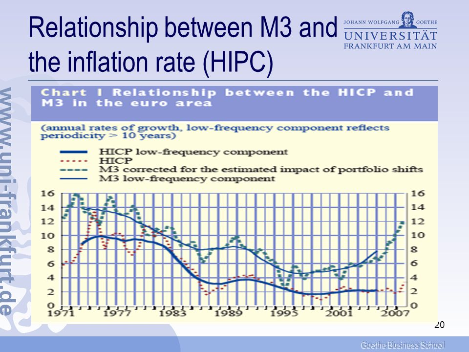 Goethe Business School Relationship between M3 and the inflation rate (HIPC) 20