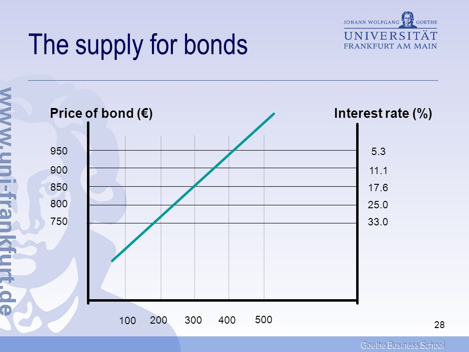 Goethe Business School 28 The supply for bonds 950 900 850 800 750 5.3 11.1 17.6 25.0 33.0 Interest rate (%) Price of bond () 100 500 400300200