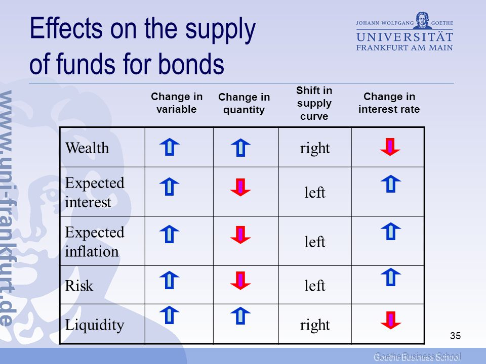 Goethe Business School 35 Effects on the supply of funds for bonds Wealthright Expected interest left Expected inflation left Riskleft Liquidityright Change in variable Change in quantity Change in interest rate Shift in supply curve